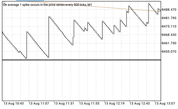 Ho to trade boom and crash