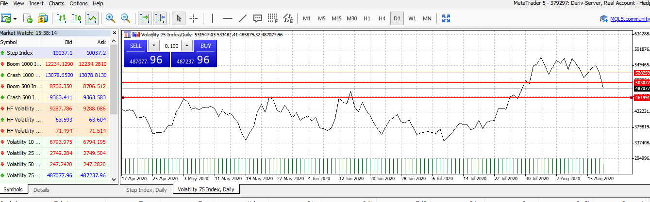 Volatility 75 Index