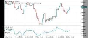 Range Break Indices