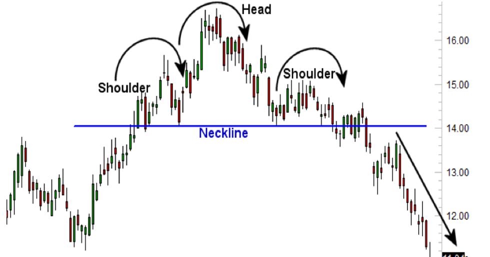 Forex trading patterns