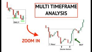 Best Timeframe for trading Boom and Crash Markets