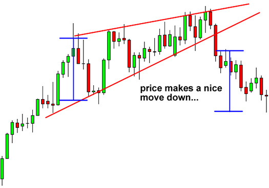 Wedge in Forex